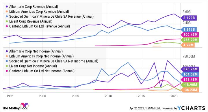 ALB Revenue (Annual) Chart