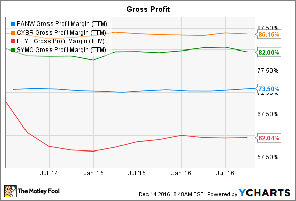 PANW Gross Profit Margin (TTM) Chart