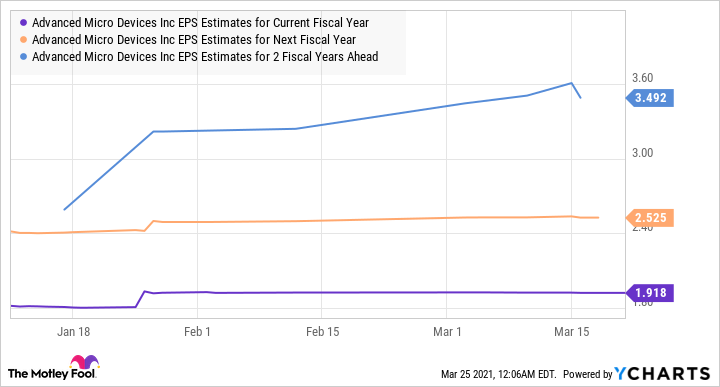 AMD EPS Estimates for Current Fiscal Year Chart