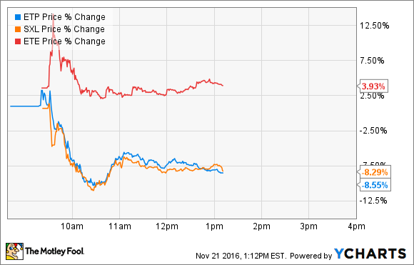 Etp Stock Quote Glamorous Shares Of Energy Transfer Partners And Sunoco Logistics Partners