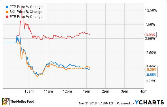 ETP Price Chart