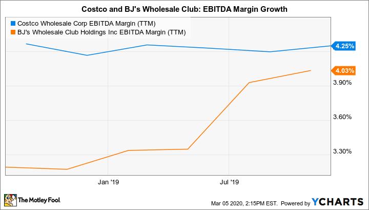COST EBITDA Margin (TTM) Chart