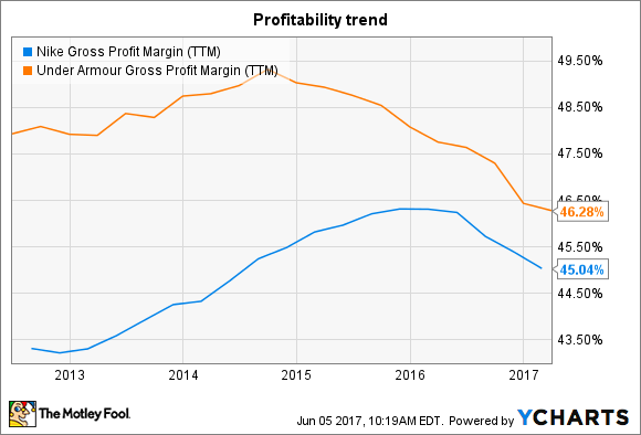 NKE Gross Profit Margin (TTM) Chart