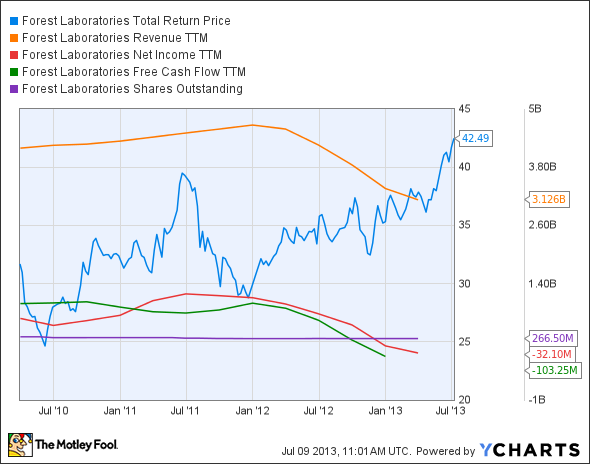 FRX Total Return Price Chart