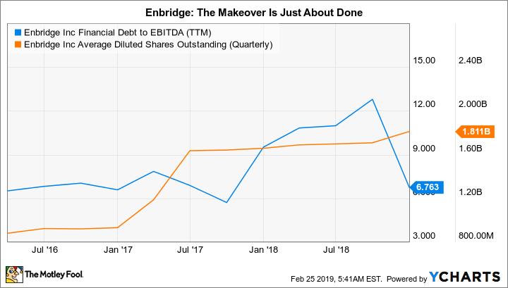 ENB Financial Debt to EBITDA (TTM) Chart
