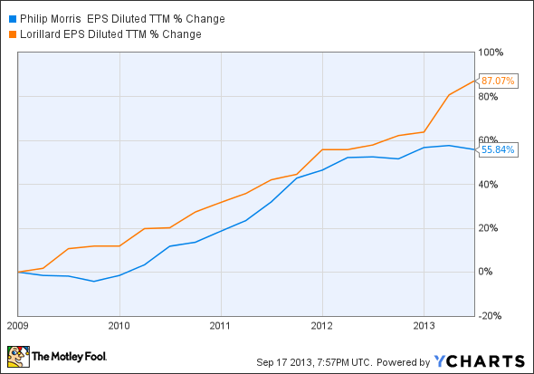 PM EPS Diluted TTM Chart