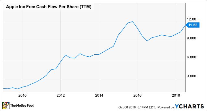 AAPL Free Cash Flow Per Share (TTM) Chart
