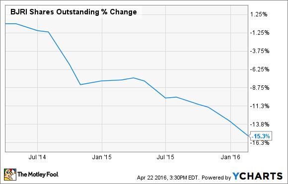 BJRI Shares Outstanding Chart