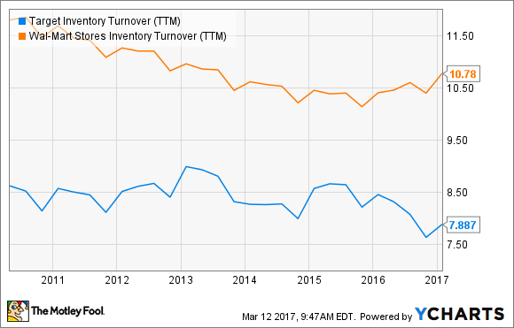 TGT Inventory Turnover (TTM) Chart