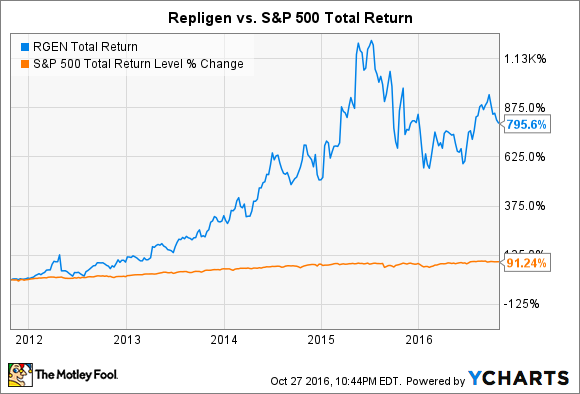 RGEN Total Return Price Chart