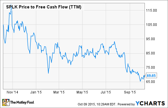 SPLK Price to Free Cash Flow (TTM) Chart
