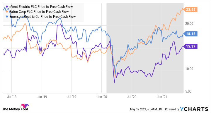 NVT Price to Free Cash Flow Chart
