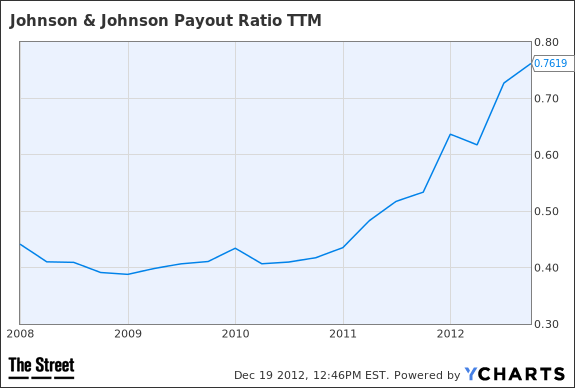 JNJ Payout Ratio TTM Chart