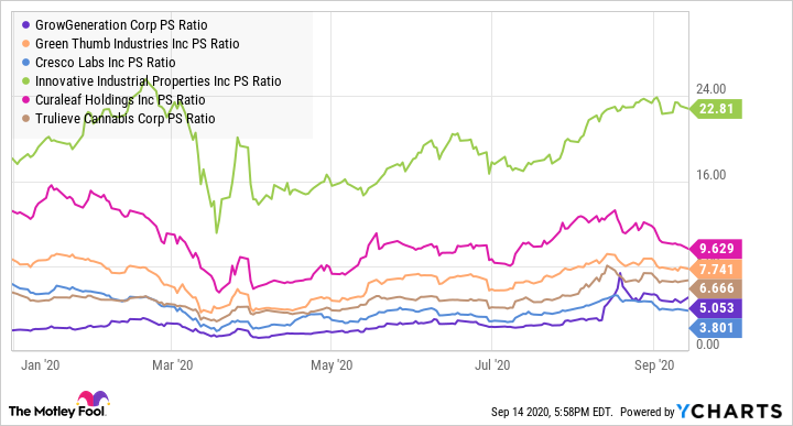 GRWG PS Ratio Chart