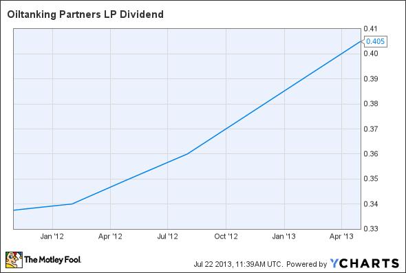 OILT Dividend Chart