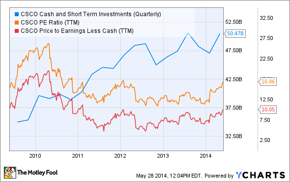 CSCO Cash and Short Term Investments (Quarterly) Chart