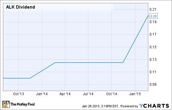 ALK Dividend Chart