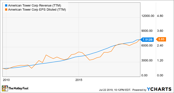 AMT Revenue (TTM) Chart