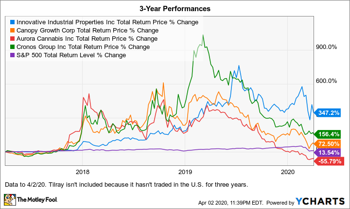IIPR Total Return Price Chart