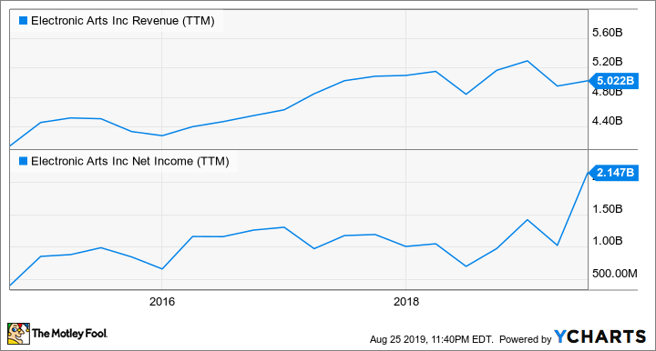 EA Revenue (TTM) Chart