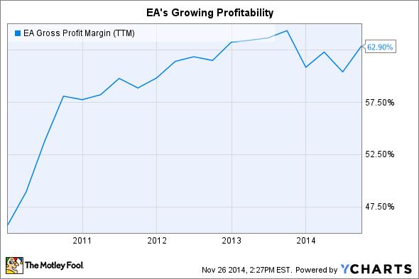 EA Gross Profit Margin (TTM) Chart