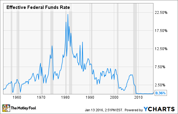 how the federal funds rate affects That key monetary policy tool is the interest rate federal reserve banks charge  each other for short-term loans several factors, including.