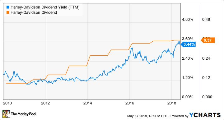 HOG Dividend Yield (TTM) Chart