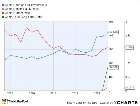 AAPL Cash and ST Investments Chart