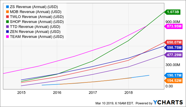 ZS Revenue (Annual) Chart