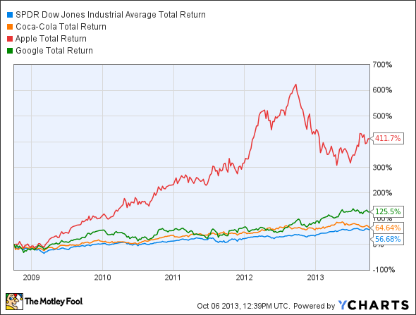 DIA Total Return Price Chart