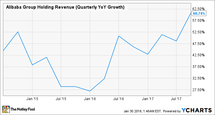 BABA Revenue (Quarterly YoY Growth) Chart