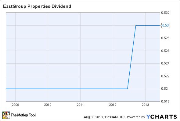 EGP Dividend Chart