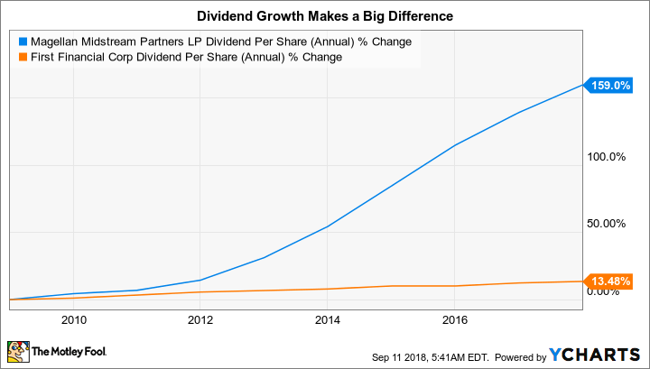 MMP Dividend Per Share (Annual) Chart