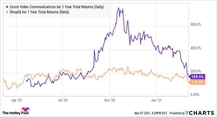 ZM 1 Year Total Returns (Daily) Chart