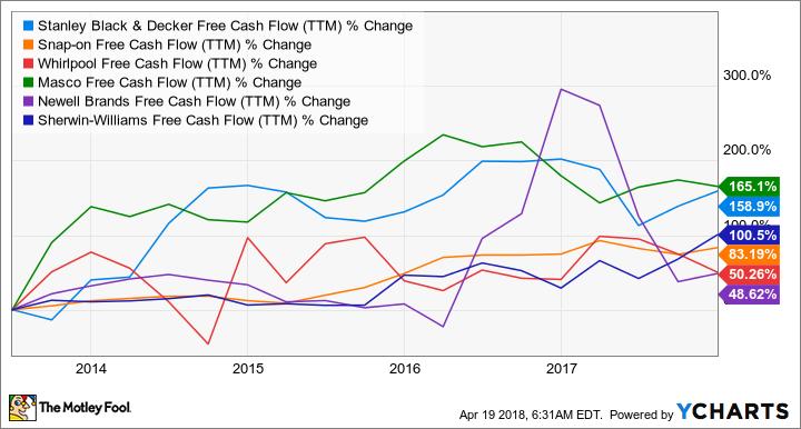 SWK Free Cash Flow (TTM) Chart