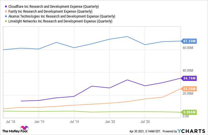 NET Research and Development Expense (Quarterly) Chart