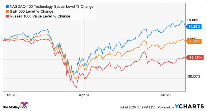2 Cheap Tech Stocks to Buy Right Now | The Motley Fool