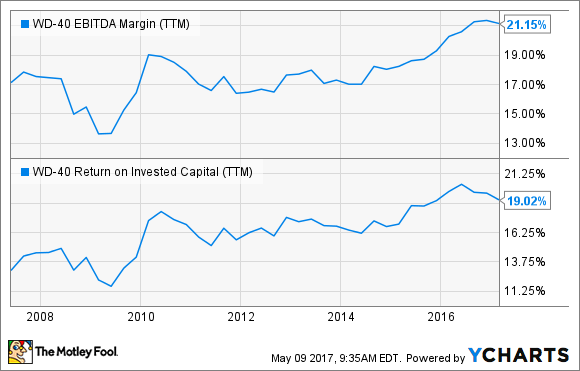 WDFC EBITDA Margin (TTM) Chart