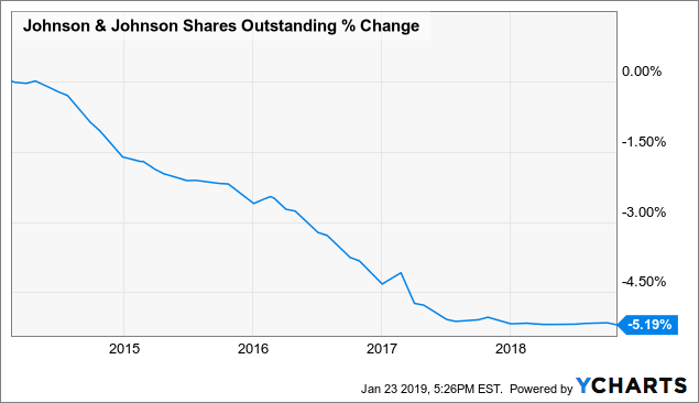 JNJ Shares Outstanding Chart