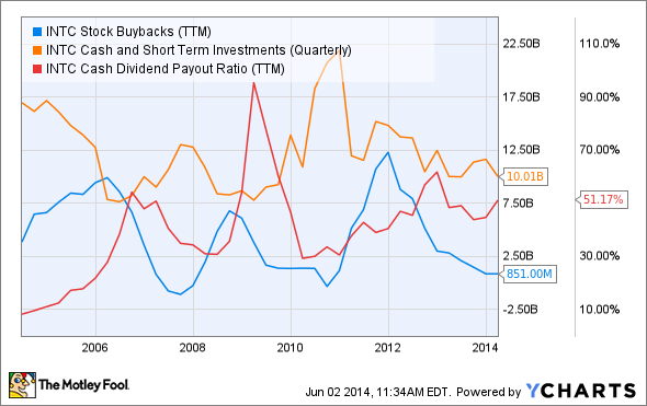 INTC Stock Buybacks (TTM) Chart