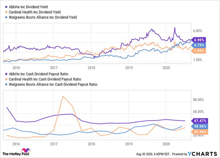 ABBV Dividend Yield Chart