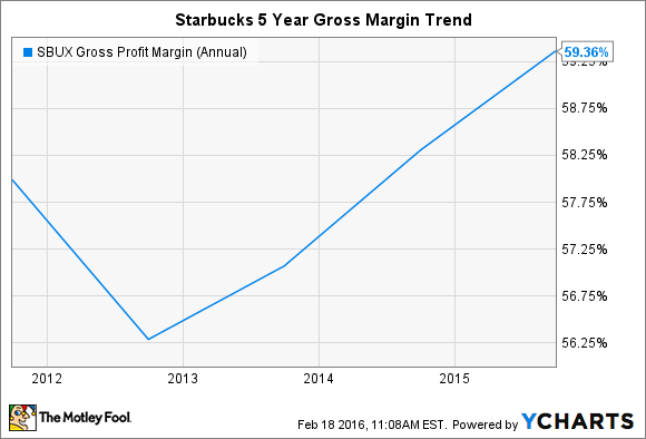 SBUX Gross Profit Margin (Annual) Chart
