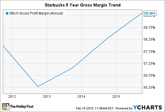SBUX Gross Profit Margin (Annual) Chart