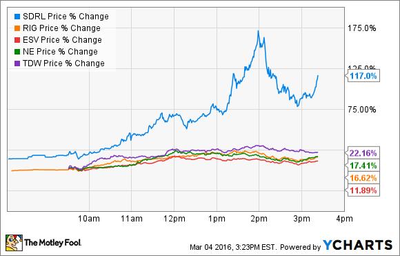 SDRL Price Chart