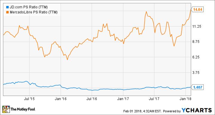 JD PS Ratio (TTM) Chart