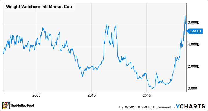 WTW Market Cap Chart