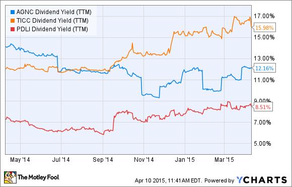 AGNC Dividend Yield (TTM) Chart
