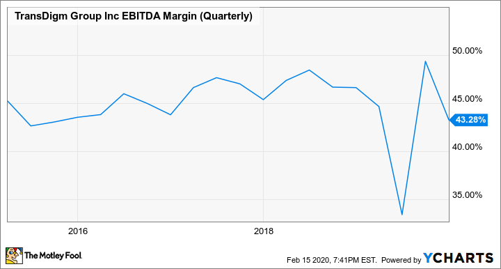 TDG EBITDA Margin (Quarterly) Chart