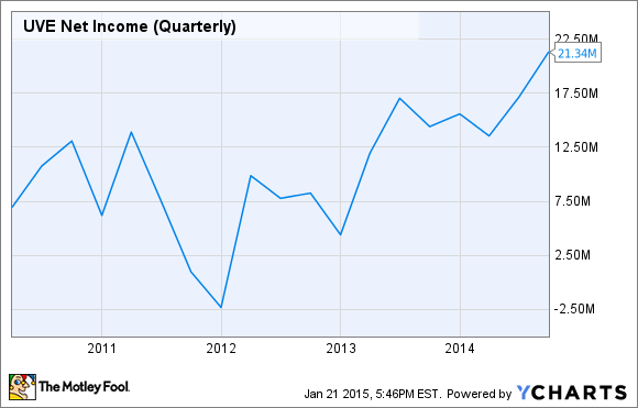 UVE Net Income (Quarterly) Chart