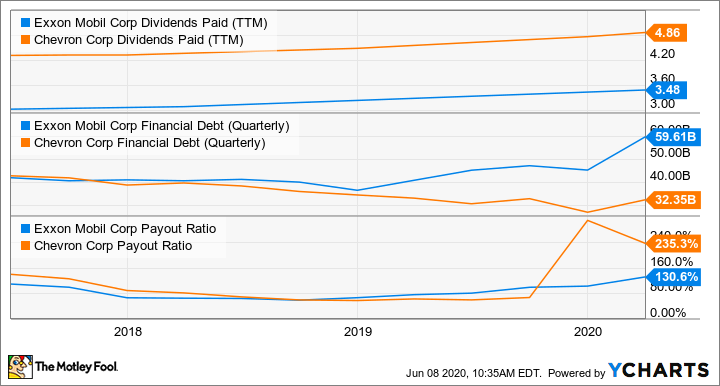 XOM Dividends Paid (TTM) Chart
